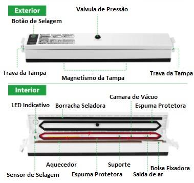 seladora a vacuo das desidratadores